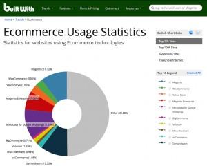 Piattaforme più usate per ecommerce 2015
